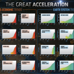 The Great, or not so great, Acceleration